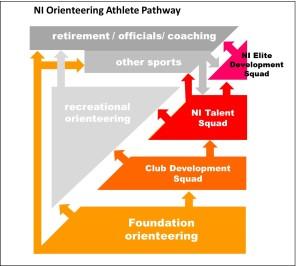 NI Orienteering Athlete Pathway